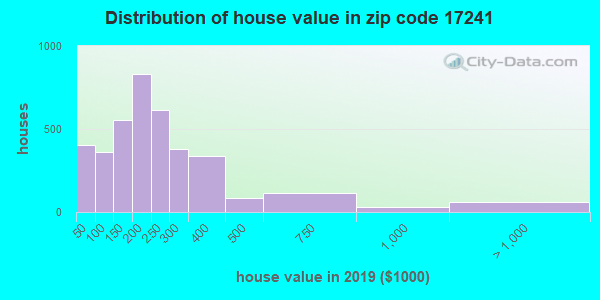 Zip code 17241 house/condo values in 2011