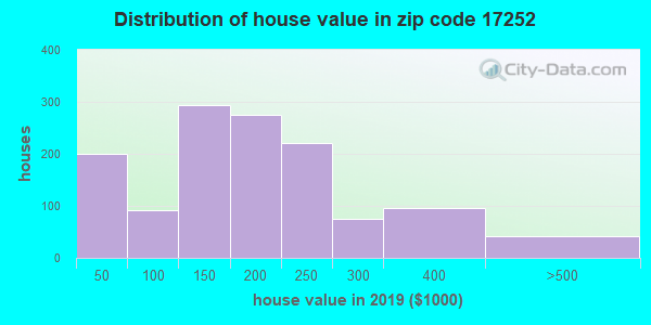 Zip code 17252 house/condo values in 2010