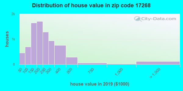 Zip code 17268 house/condo values in 2010