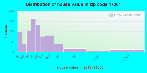 Zip code 17301 house/condo values in 2010