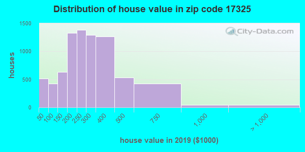 Zip code 17325 house/condo values in 2010