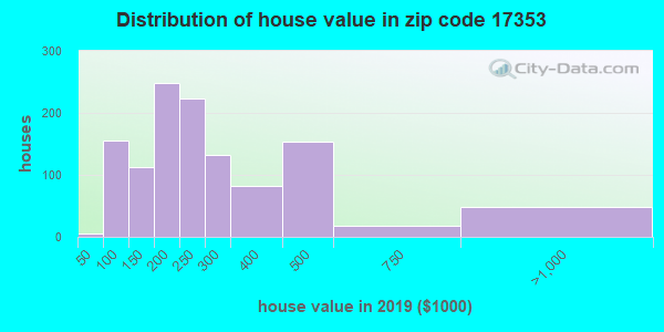 Zip code 17353 house/condo values in 2010