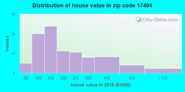 Zip code 17404 house/condo values in 2010