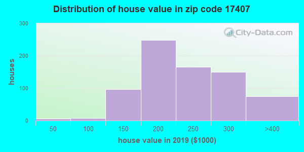 Zip code 17407 house/condo values in 2010