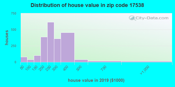 Zip code 17538 house/condo values in 2010