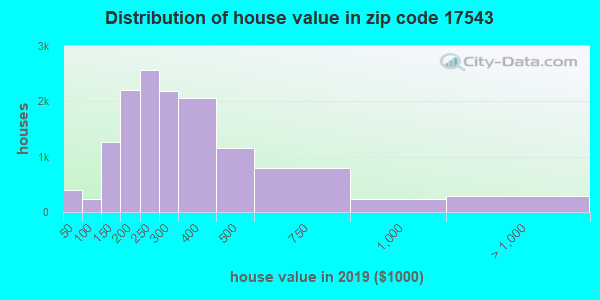 Zip code 17543 house/condo values in 2011