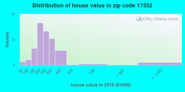 Zip code 17552 house/condo values in 2010