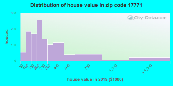 Zip code 17771 house/condo values in 2010