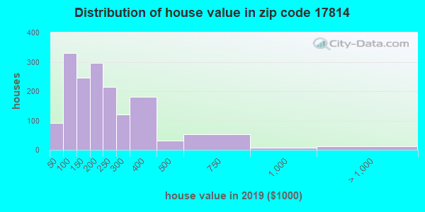 Zip code 17814 house/condo values in 2010