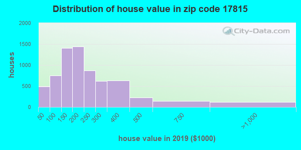 Zip code 17815 house/condo values in 2010