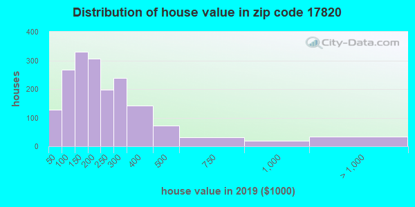 Zip code 17820 house/condo values in 2010