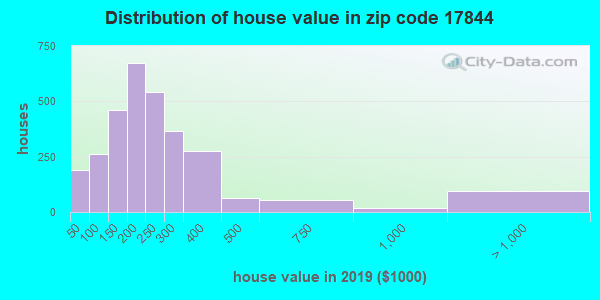 Zip code 17844 house/condo values in 2010