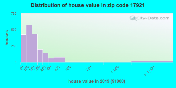 Zip code 17921 house/condo values in 2010