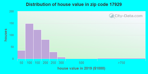 Estimate of home value of owner-occupied houses/condos in 2016 in zip code 17929