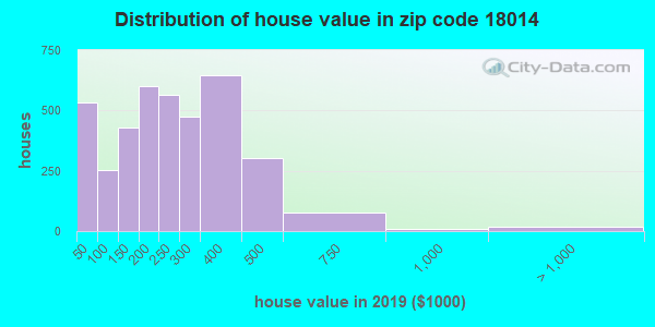 Zip code 18014 house/condo values in 2010