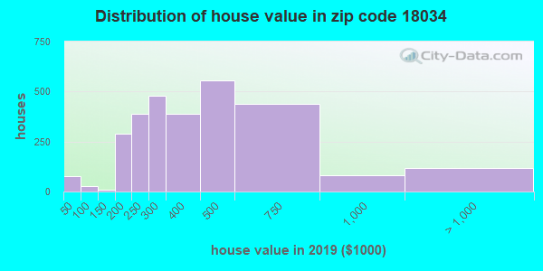 Zip code 18034 house/condo values in 2010