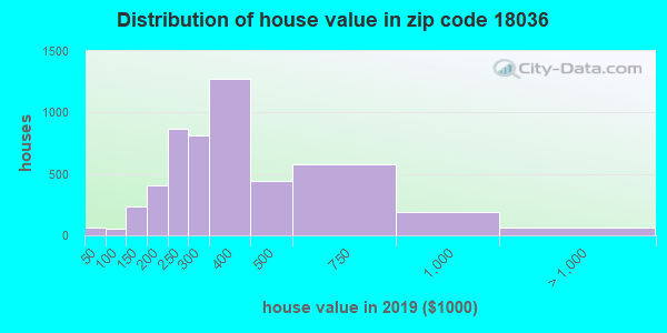 Zip code 18036 house/condo values in 2010