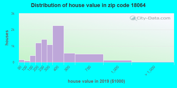 Zip code 18064 house/condo values in 2010