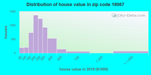 Zip code 18067 house/condo values in 2010