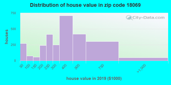 Zip code 18069 house/condo values in 2010