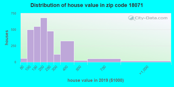 Zip code 18071 house/condo values in 2010