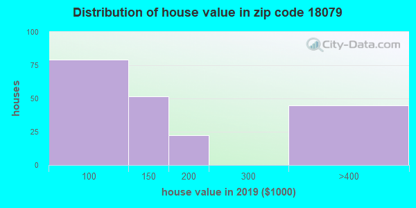 Zip code 18079 house/condo values in 2010