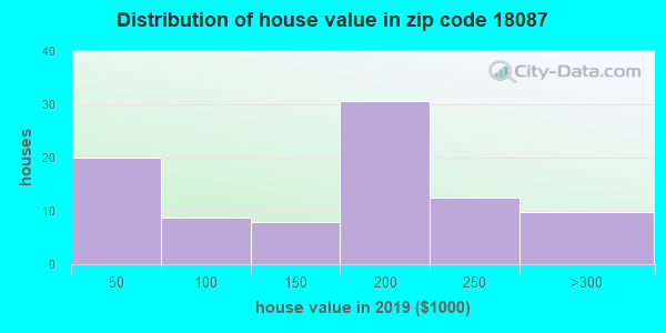 Zip code 18087 house/condo values in 2010
