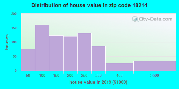 Zip code 18214 house/condo values in 2010