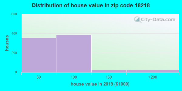 Zip code 18218 house/condo values in 2010