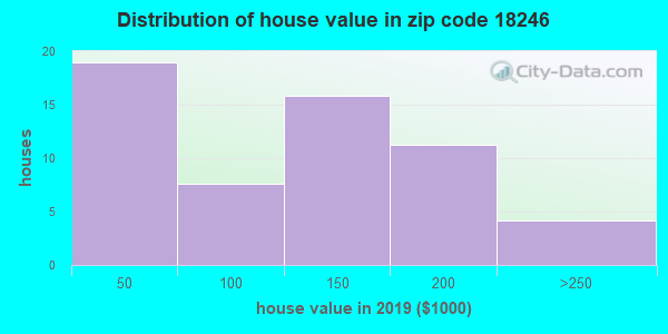 Zip code 18246 house/condo values in 2010