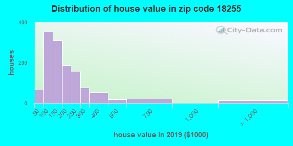 Zip code 18255 house/condo values in 2010