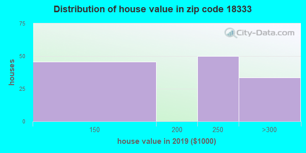 Zip code 18333 house/condo values in 2010