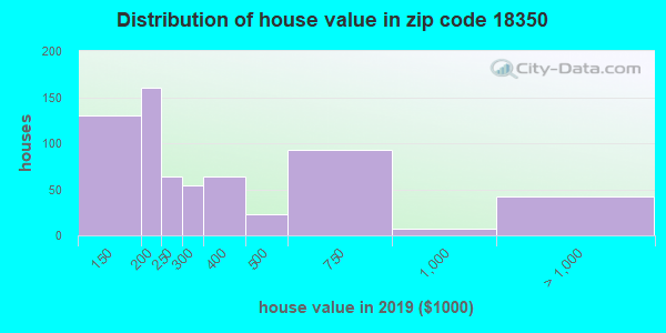 Zip code 18350 house/condo values in 2010