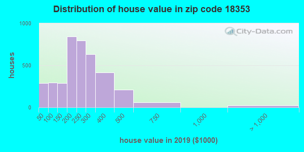 Zip code 18353 house/condo values in 2010