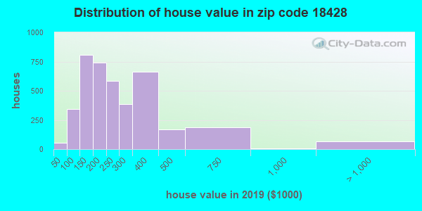 Zip code 18428 house/condo values in 2010