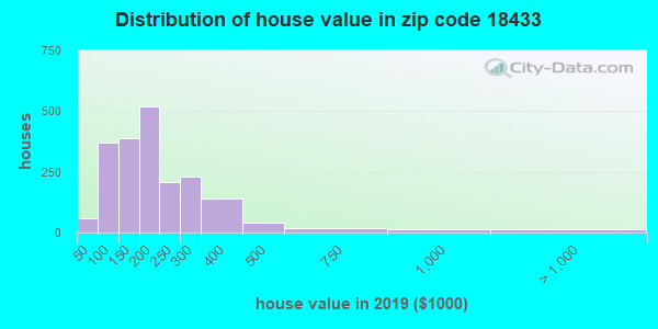 Zip code 18433 house/condo values in 2010