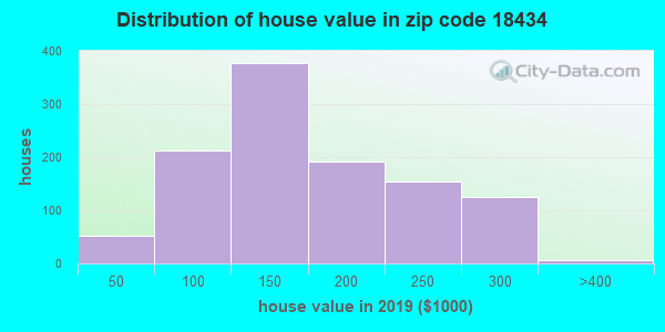 Zip code 18434 house/condo values in 2010