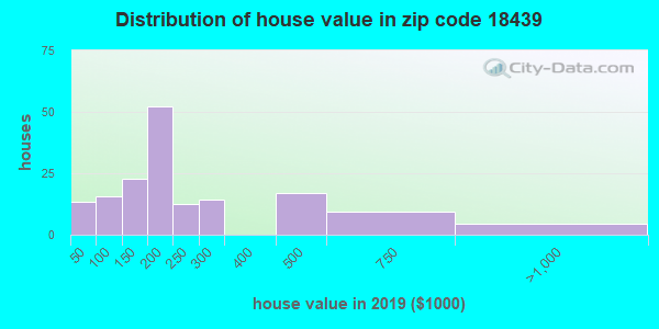 Zip code 18439 house/condo values in 2010