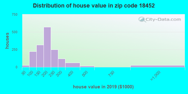 Zip code 18452 house/condo values in 2010