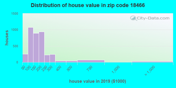 Zip code 18466 house/condo values in 2010