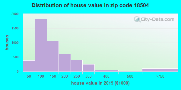 Zip code 18504 house/condo values in 2010