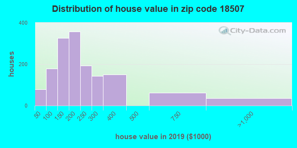 Zip code 18507 house/condo values in 2010