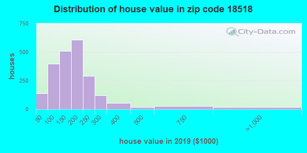Zip code 18518 house/condo values in 2010