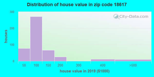 Zip code 18617 house/condo values in 2010