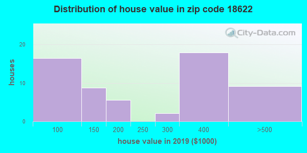 Zip code 18622 house/condo values in 2010