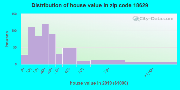 Zip code 18629 house/condo values in 2010