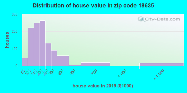 Zip code 18635 house/condo values in 2010