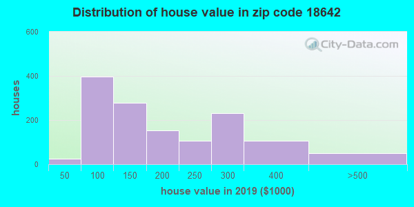 Zip code 18642 house/condo values in 2010