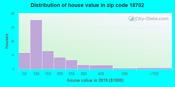 Zip code 18702 house/condo values in 2010