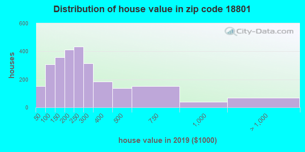 Zip code 18801 house/condo values in 2010